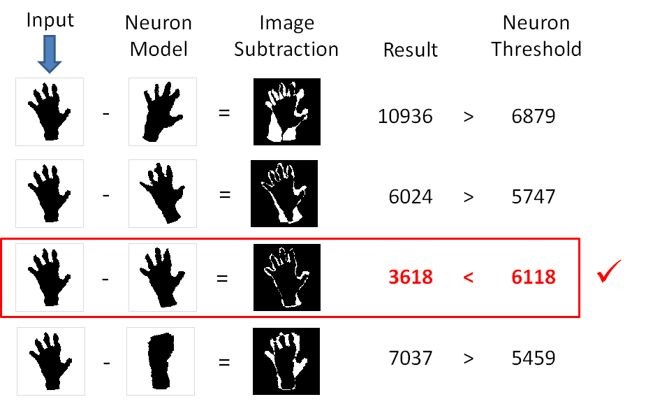 Example classification of a hand image.