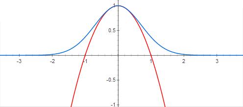 1D_Exp_Neg_Sqrd_Euclid