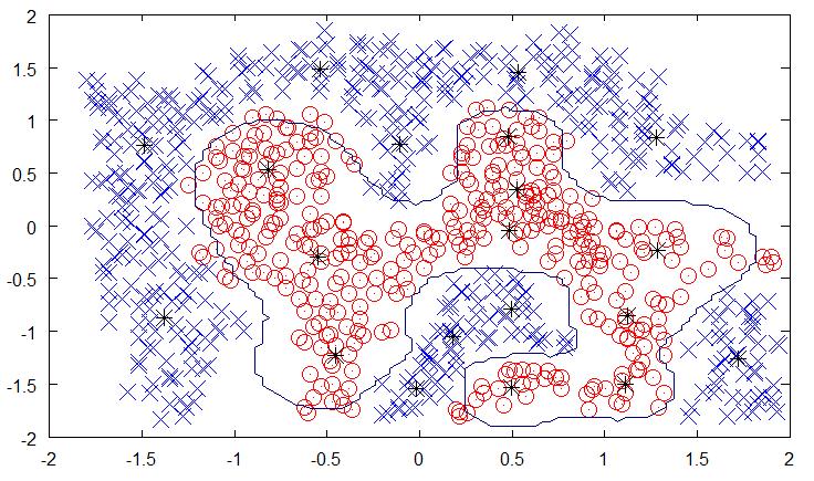 Radial Basis Function Network (RBFN) Tutorial · Chris McCormick