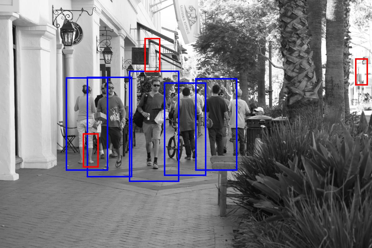 OpenCV HOG Detector: Result Clustering · Chris McCormick