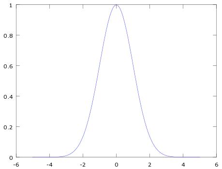 GaussianPlot