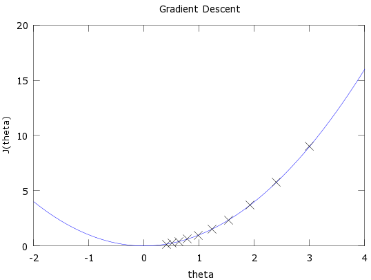 Simple2DGradientDescent