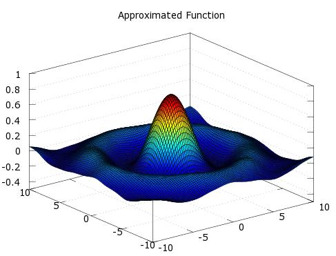 Kernel Regression · Chris McCormick