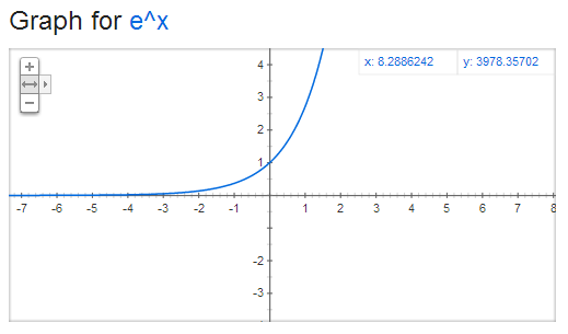 Graph_exponential