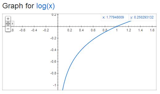 GraphLogX