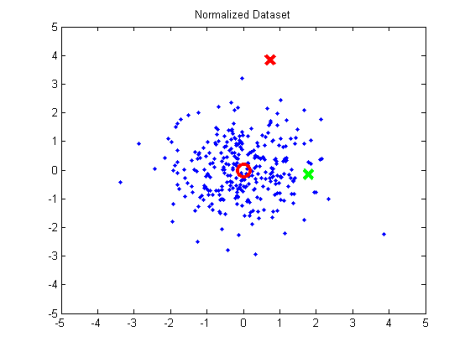 DatasetNormalized