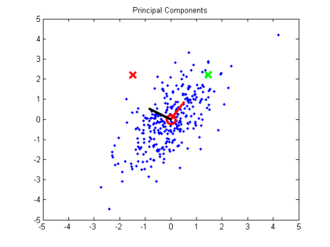 DatasetWithCovariance-PrincipalComponents