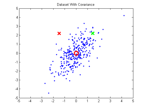 DatasetWithCovariance