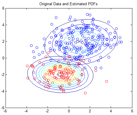 2D_Example_EstPDFs