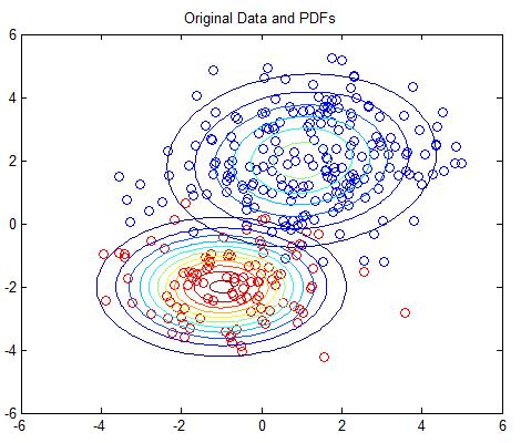 Gaussian Mixture Models Tutorial and MATLAB Code · Chris