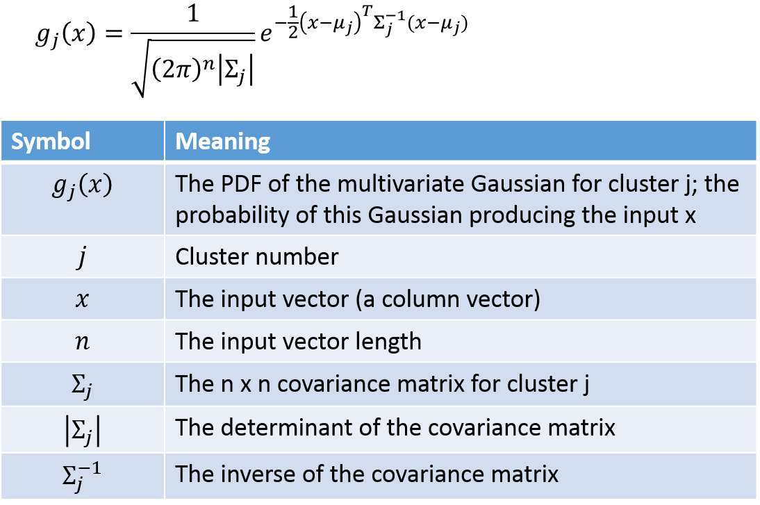 Gaussian Mixture Models Tutorial and MATLAB Code · Chris