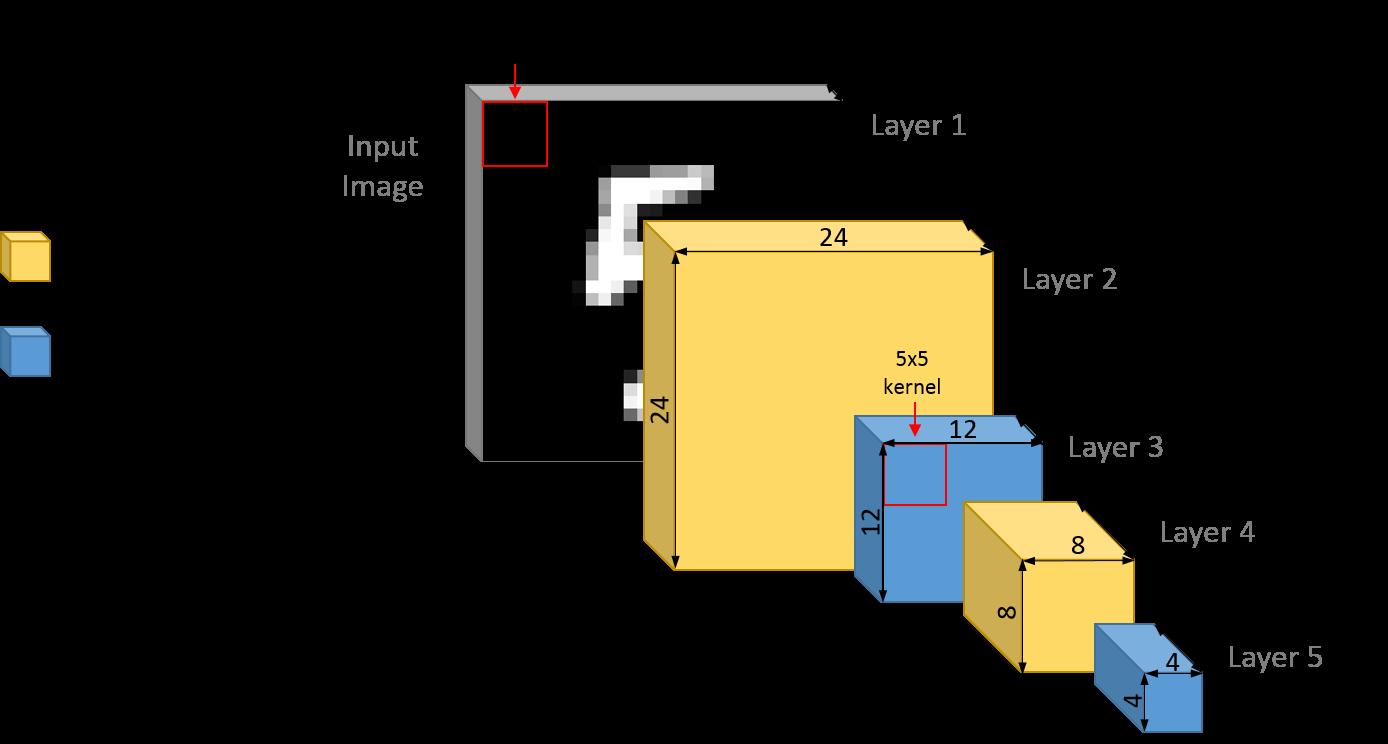 Understanding the DeepLearnToolbox CNN Example · Chris McCormick