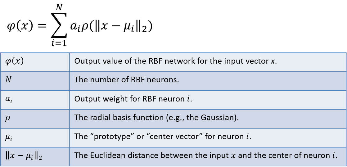 RBFN Func Approx Equation